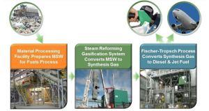 TechnologyDiagram-Fulcrum Bioenergy