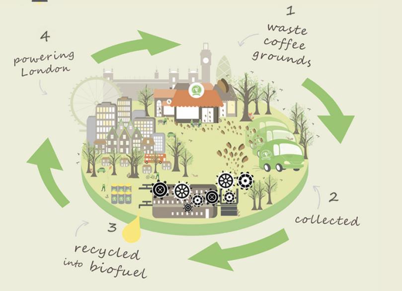 Biobeanproces