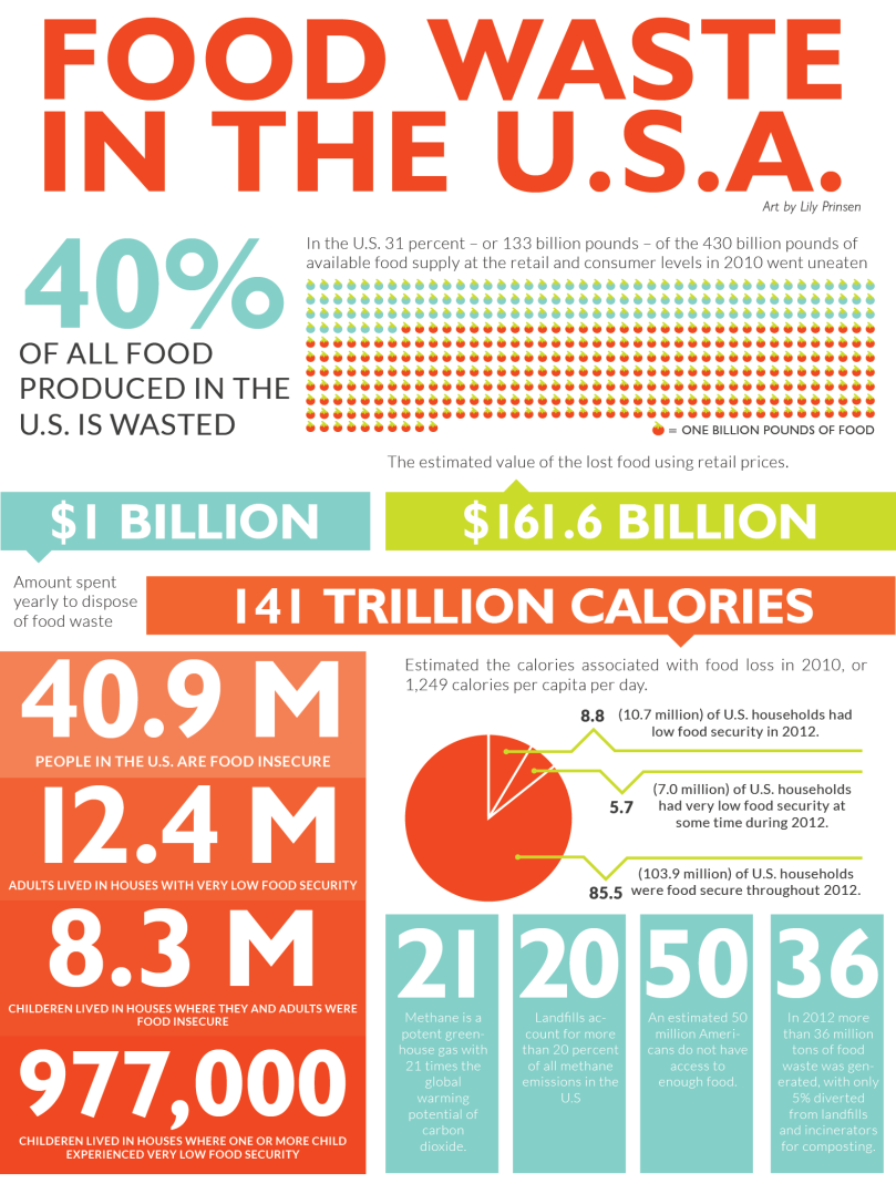 foodwaste_infographic