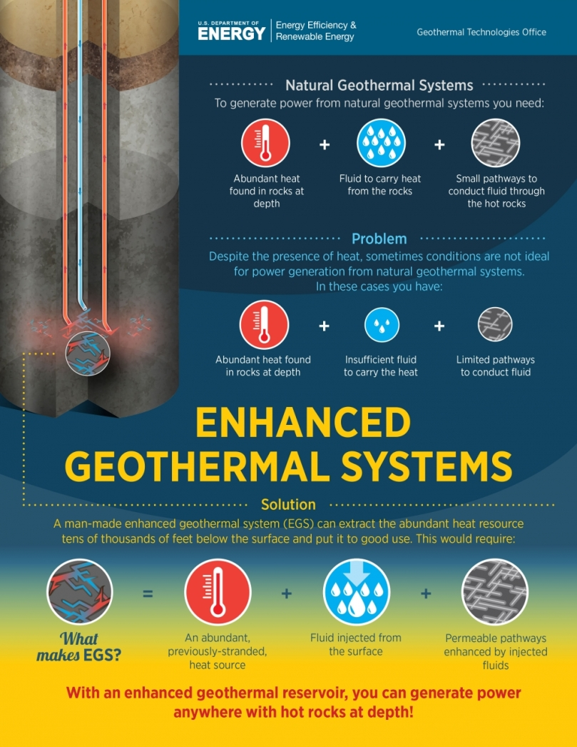 EGS-Enhanced Geothermal Energy