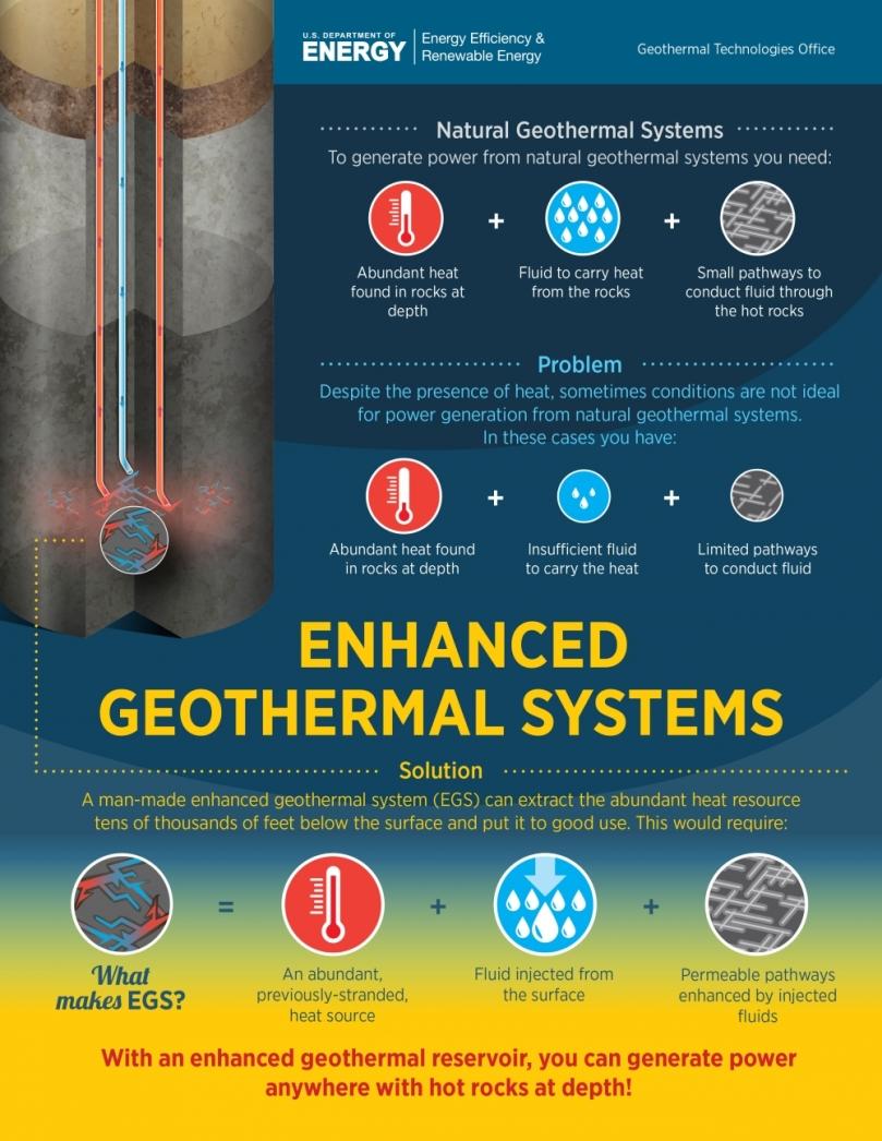 EGS-Enhanced Geothermal Energy