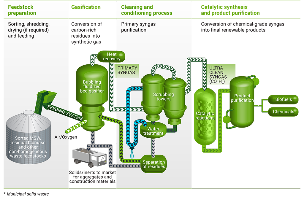 Transform Non Recyclable Municipal Waste Into Green Fuels