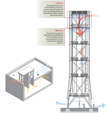 Masdar-Institute-Wind-Tower1