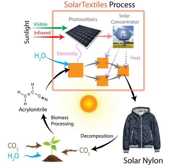 Solar Nylon Image