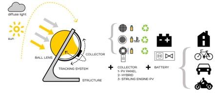 sun-power-generator