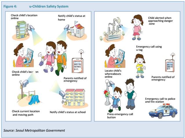 U Children Safety System In Seoul Makeasmartcity