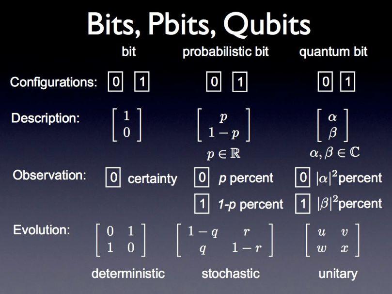 QbBits